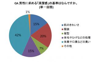 Q4グラフ画像