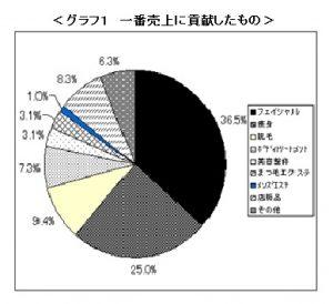 %e3%82%a8%e3%82%b9%e9%80%9a%e3%82%b0%e3%83%a9%e3%83%95